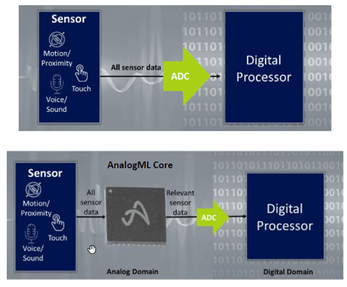 Fig. 2: The top image shows a typical configuration, where all sounds are digitized. In the bottom image, all sounds are first run through the analog block. Only relevant data is sent to the digital domain, which remains asleep until summoned. Source: Aspinity