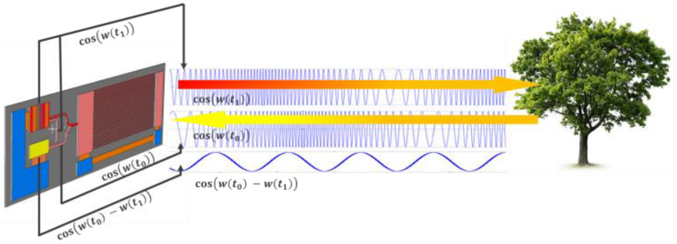 Fig. 2: FMCW has a continuous wave with modulated frequency whose reflections can provide both distance and velocity information. Source: Imec [1]