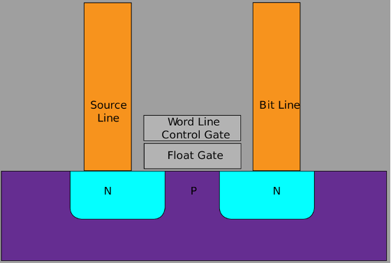 Fig. 2: Planar NAND memory cell Source: Wikipedia