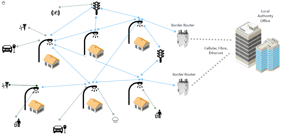 Fig. 2: A Wi-SUN mesh network. Blue arrows indicate links between line-powered nodes. Gray arrows show links to battery-powered leaf nodes. Source: The Wi-SUN Alliance