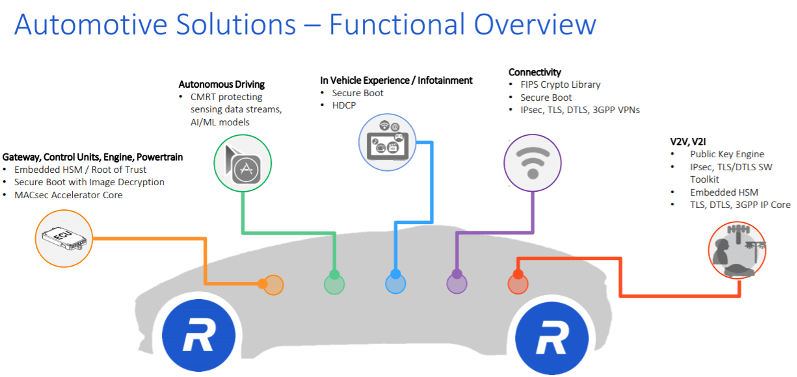 Fig. 2: Areas in an automobile that require attention for cybersecurity. Source: Rambus