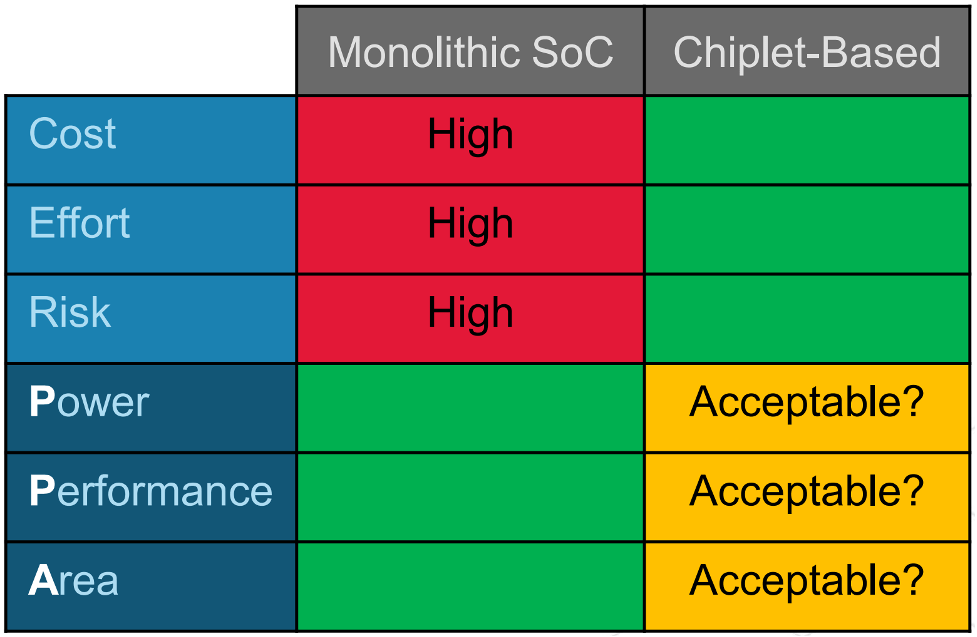 Fig. 2: Defining acceptable interfaces. Source: Cadence