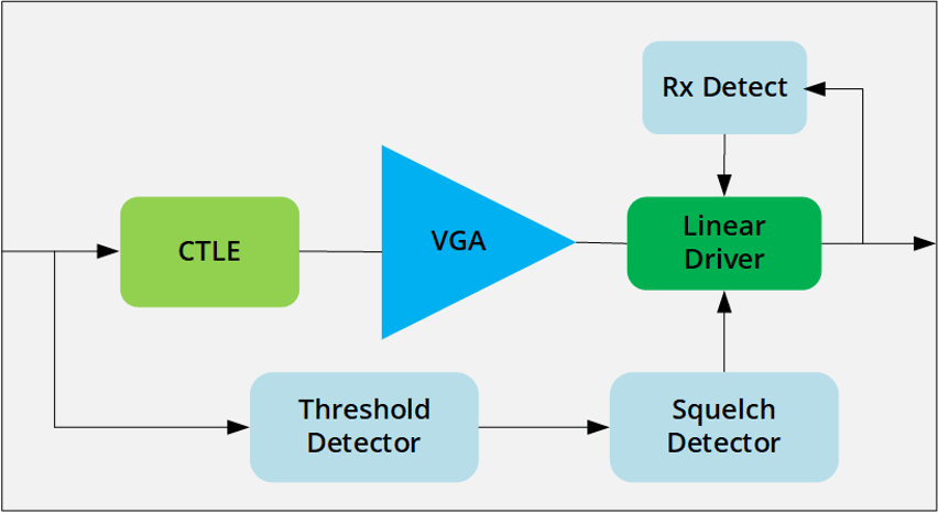 Fig. 2: Simple redriver block diagram. Source: Kandou
