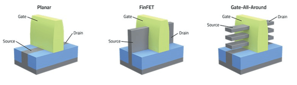 Fig. 2: Planar transistors vs. finFETs vs. gate-all-around Source: Lam Research