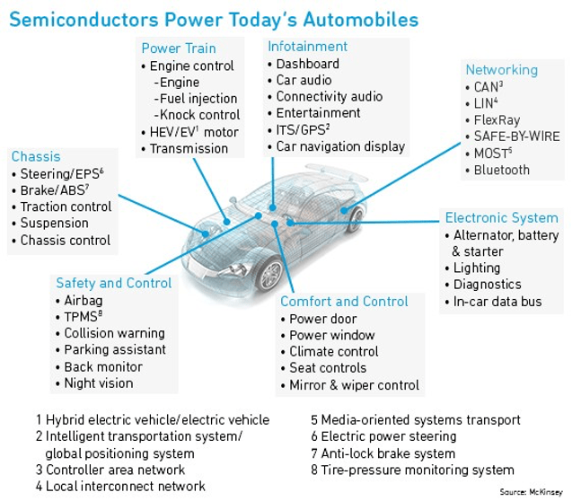Fig. 3: Embedded electronics, especically semiconductors, are used in modern vehicles to control almost every operation. Source: McKinsey & Co.