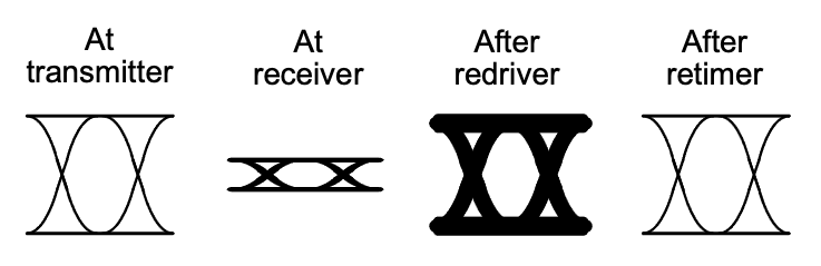 Fig. 3: A signal as transmitted and received with no redriver or retimer (left two diagrams). A redriver (third image) brings signal amplitude back, but the acquired noise remains. A retimer (far right image) creates a completely new signal, comparable to that which was originally transmitted. Source: Kandou