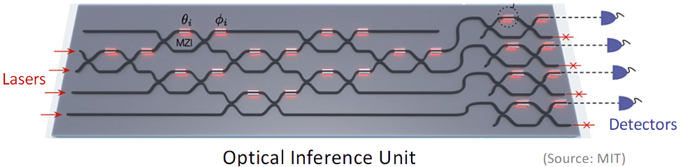 """Fig. 4: Photonic """"circuits"""" use no energy for the computing functions. All of the energy is introduced through the lasers. Source: The Linley Group"""
