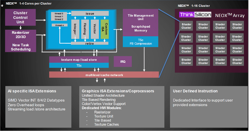 Fig. 7: An architecture that combines both fully-programmable and function-specific (shader) blocks. Source: Think Silicon