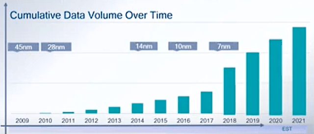 Fig. 2: Cumulative data volume over time. Source: Qualcomm/ITC 2019 presentation