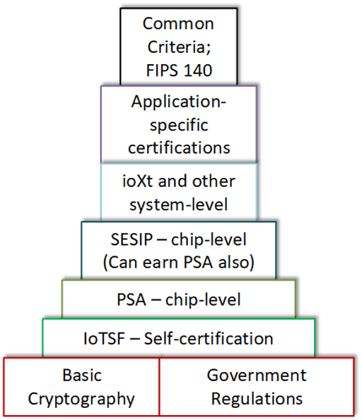 Fig. 1: One possible way of organizing a hierarchy of certifications. The bottom illustrates the most basic sets of rules, while the topmost box requires significant effort and resources to achieve. Source: Bryon Moyer/Semiconductor Engineering