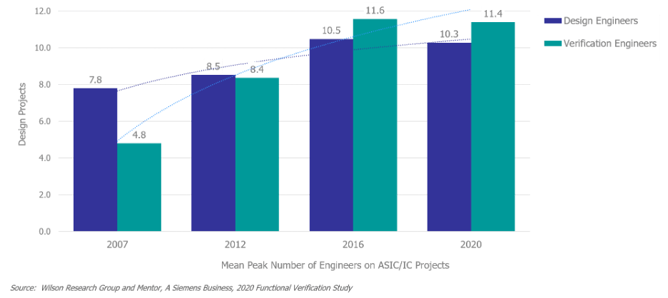 Fig. 1: Mean peak number of engineers on an ASIC/IC Project. Source: Mentor