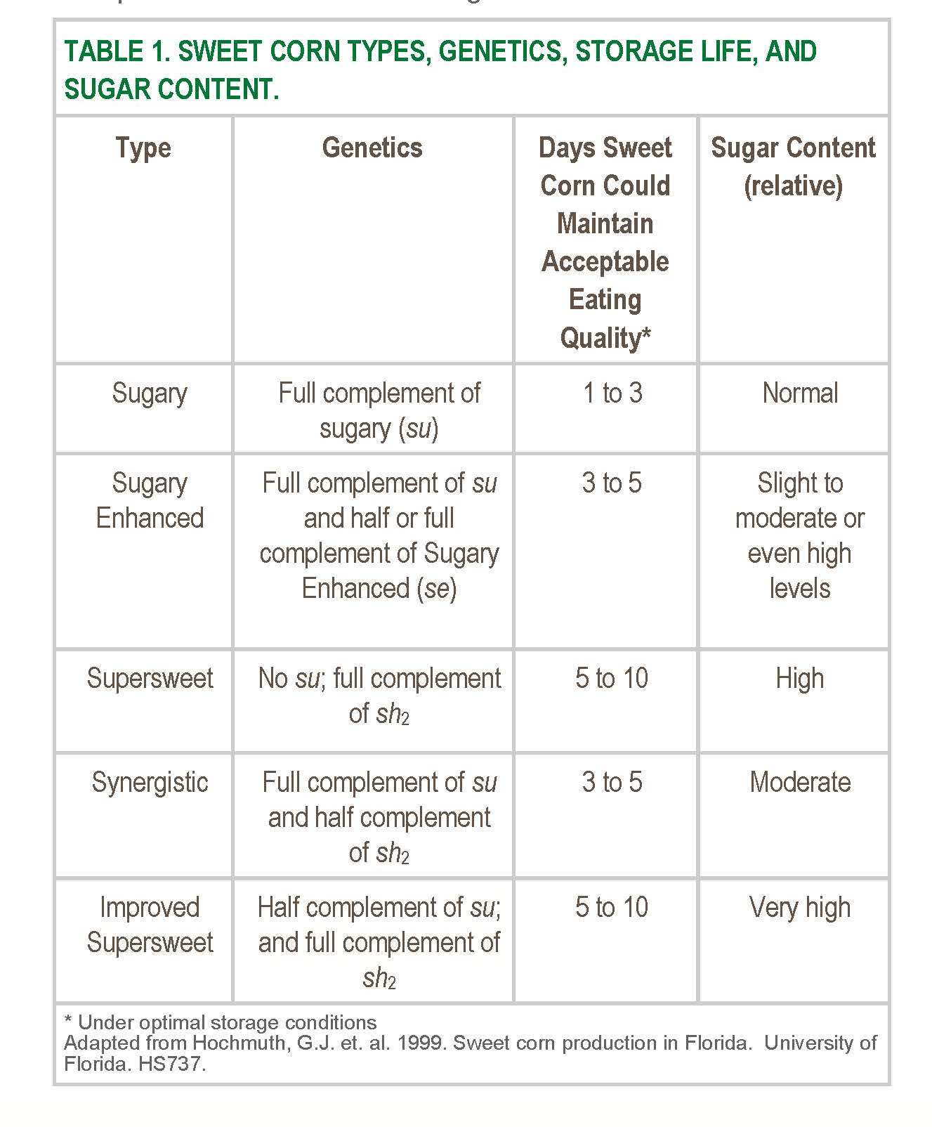 Sweet Corn Genetics And Isolation