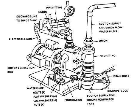 Figure 5-1. Water Pump Removal and Installation
