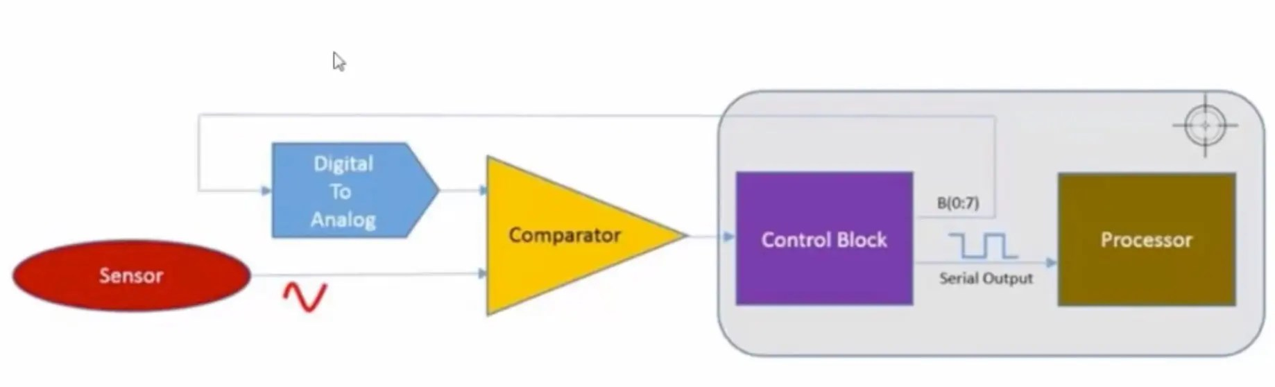 Schematic Capture Spice Simulator And Waveform Viewer Via