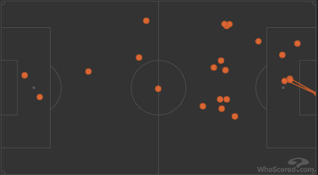 Carlos Bacca's touches during the two hours of the Coppa Italia final
