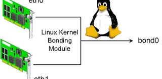 Como configurar o Bonding para balanceamento e alta disponibilidade