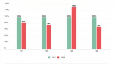 Kaspersky revela aumento de 13% em atques DDoS