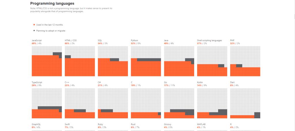 JavaScript, AWS, GitHub e Windows são os mais usados por desenvolvedores