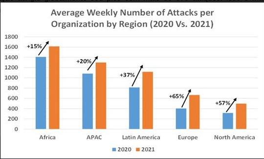 Ciberataques em geral nas Regiões Embora a África seja a região mais visada por ataques cibernéticos, a Europa e a América do Norte enfrentaram os maiores aumentos em ataques cibernéticos entre 2020 e 2021. As organizações na África experimentaram o maior volume de ataques até agora em 2021, com uma média de 1.615 ataques semanais por organização (aumento de 15% em relação a 2020). Em seguida está a região APAC com uma média de 1.299 ataques semanais por organização (aumento de 20%), logo após estão as regiões da América Latina com uma média de 1.117 ataques semanais (aumento de 37%), Europa com 665 (aumento de 65%) e América do Norte com 497 (aumento de 57%). Número médio de ciberataques semanais por organização por região (2020 vs. 2021) Ciberataques em geral por Setores Os setores que estão enfrentando os maiores volumes de ciberataques são Educação e Pesquisa com uma média de 1.468 ataques por organização a cada semana (aumento de 60% a partir de 2020), seguido pelo Governo / Militar com 1.082 (aumento de 40%) e pelo setor da Saúde com 752 ( Aumento de 55%). Ataques de RANSOMWARE a empresas brasileiras aumentaram 8% em 2021 Além disso, a Check Point Research (CPR) observou que os ataques semanais de ransomware a empresas brasileiras aumentaram 8% em 2021, em comparação com 2020. A CPR também constatou que globalmente em 2021, em média, uma em cada 61 empresas foi afetada por ransomware semanalmente, um aumento de 9% em relação a 2020. O setor de ISP / MSP (Internet Service Providers / Managed Service Providers) é o setor mais atacado por ransomware neste ano. O número médio semanal de organizações impactadas neste setor em 2021 é de uma em cada 36 (aumento de 32% a partir de 2020). O setor de Saúde está em segundo lugar, com uma em cada 44 organizações impactadas (aumento de 39%), seguido por fornecedores de software em terceiro lugar, com um em cada 52 organizações (aumento de 21%). Em relação aos ataques por ransomware nas regiões geográficas, APAC apresentou 