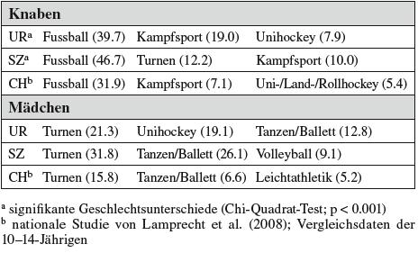 Tabelle 1c