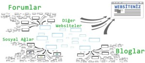 link-building-hizmeti