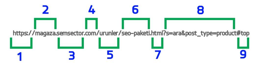 seo-url-link-yapisi