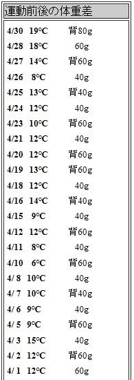 背中クールタイ体重差の記録2021 、4,1~4.30