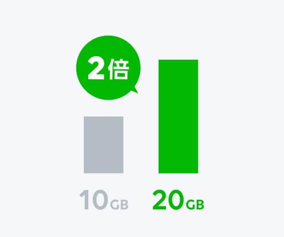 LINEモバイル データ容量2倍キャンペーン