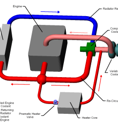 engine coolant system diagram wiring diagram load engine coolent diagram [ 1347 x 1055 Pixel ]