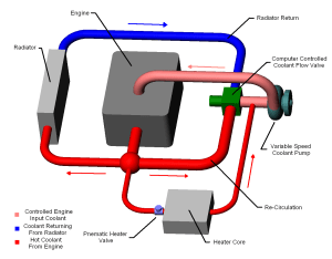 Cooling system diagram, showing flow paths and ponent
