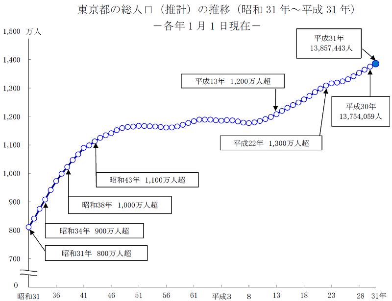 東京都の人口は「1、385萬人」。23年連続の増加 - シニアガイド