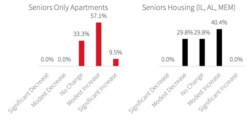 Senior housing real estate investment