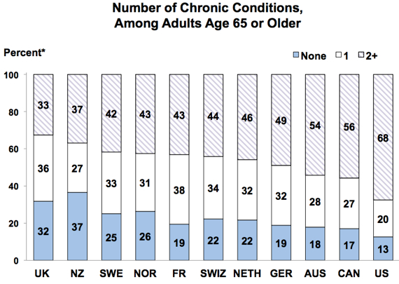 healthcare-chronic
