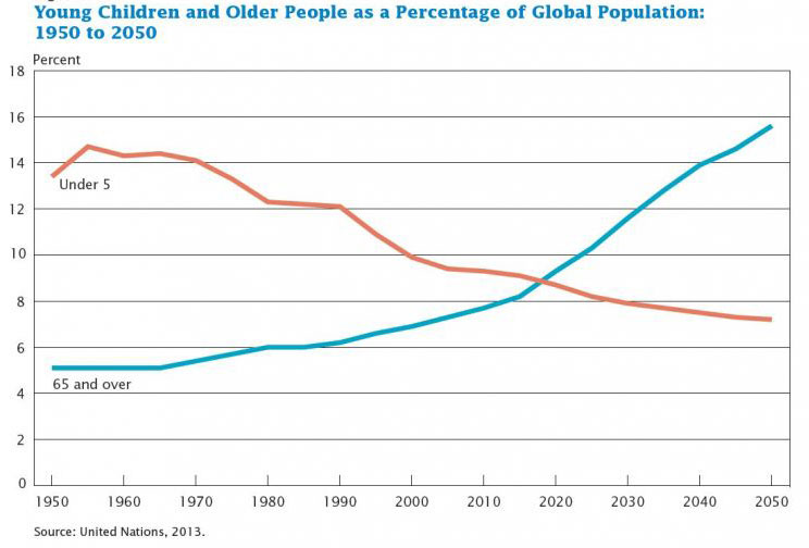 census_bureau-chart-65_and_older-under_5-1