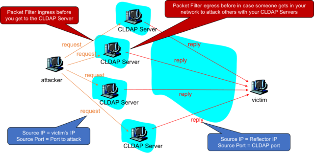 CLDAP Reflection Attacks
