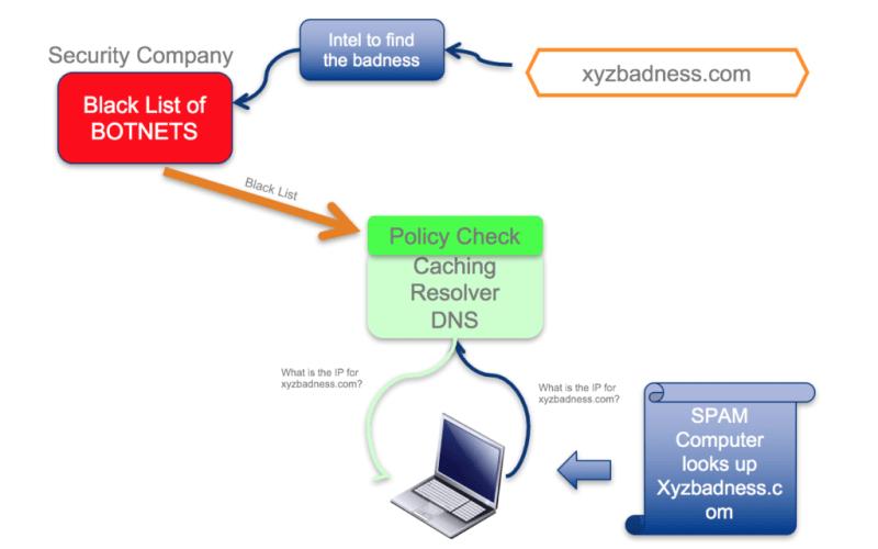 DNS RPZ Basics
