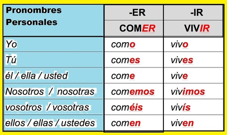 Objective conjugate er and ir verbs in simple present tense charts conjugating exercises quiz also th assignments la clase de espanol del senor cervera rh senorcervera weebly