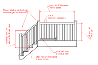 The Building Codes Impact on the Design of Your Handrail ...