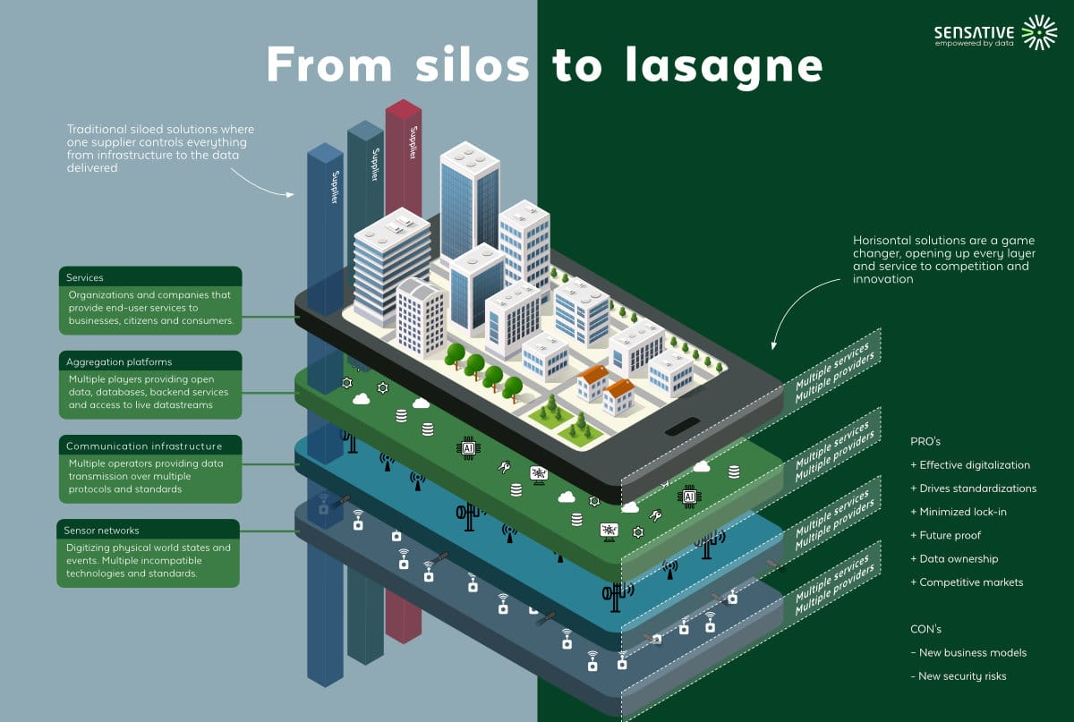 from silo to lasagne - the Iot model that revolutionizes smart city and smart buildings