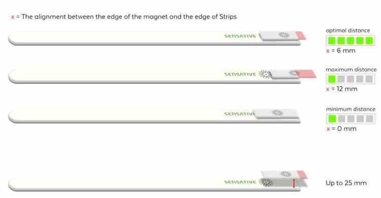 Sensative strips guard sensor and magnet alignment large gap