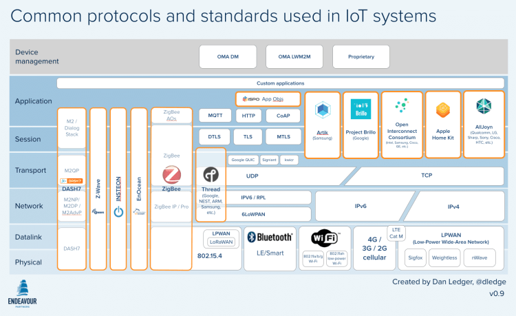IoT protocols and standards by Dan Ledger