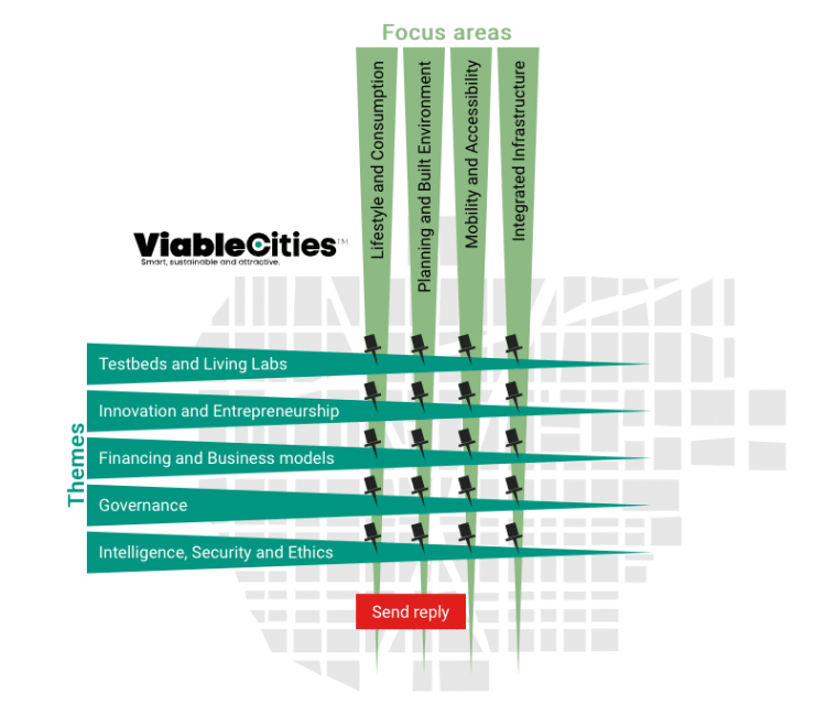 ViableCities