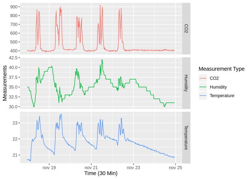 Temperature Humidity and CO2