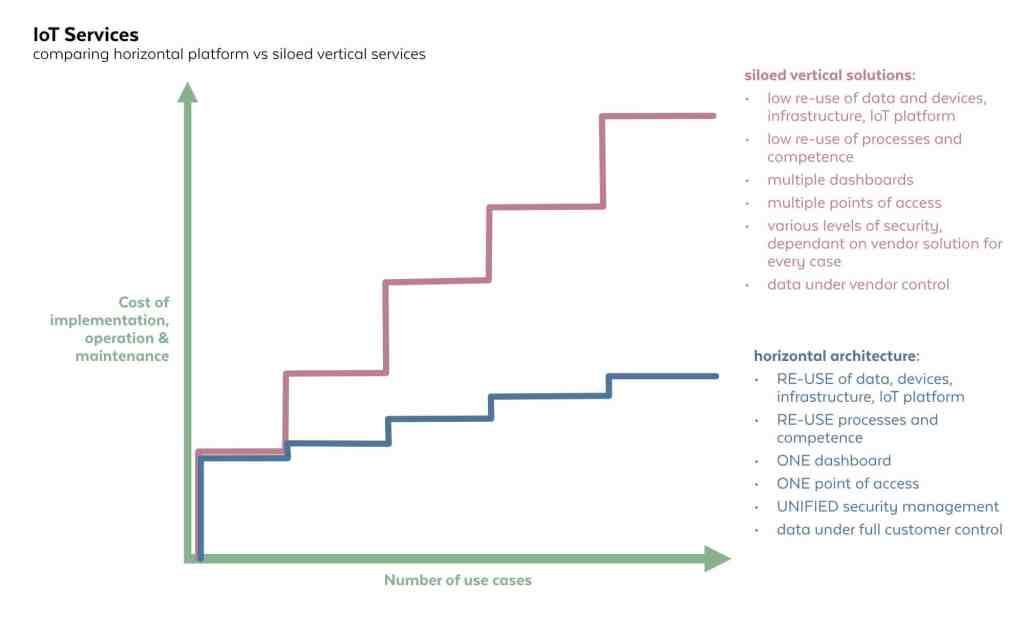 horizontal vs siloed verticals