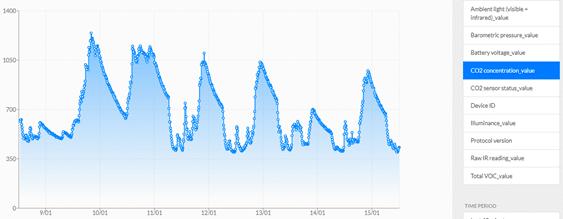 CO2 collected by Sensative Yggio