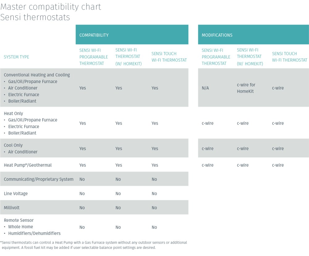 medium resolution of compatibility chart 5 19