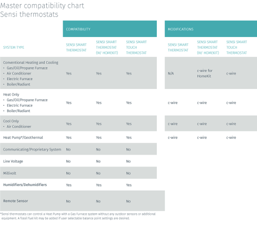 small resolution of sensi compatibility chart 072419