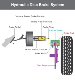 anatomy of your brakes car care articles sensible driveranatomy of your brakes [ 1732 x 1732 Pixel ]