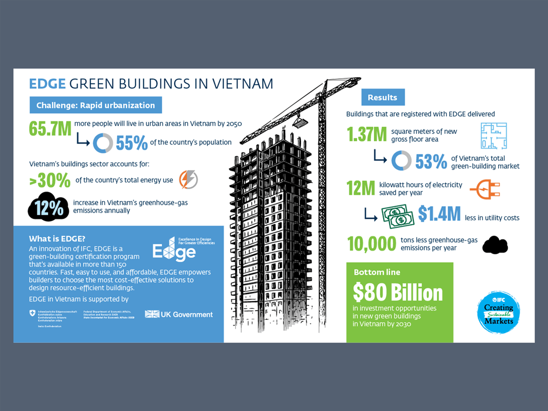 Vietnam Buildings infographic