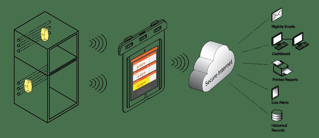 Sensor Check™